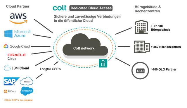 Colt network